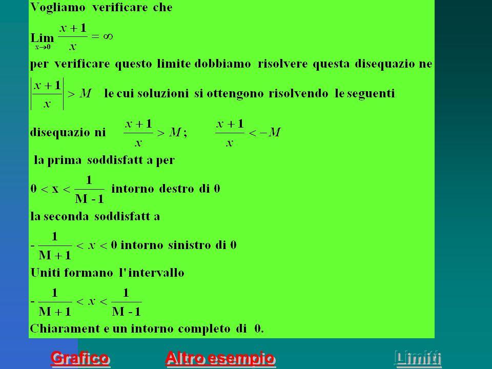 Definizione di limite infinito di una funzione in un punto.