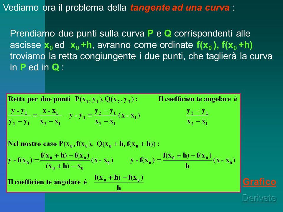 Concetto di derivata Consideriamo due problemi già incontrati anche in altre discipline : il calcolo del costo marginale (Tecnica, Economia), la ricer