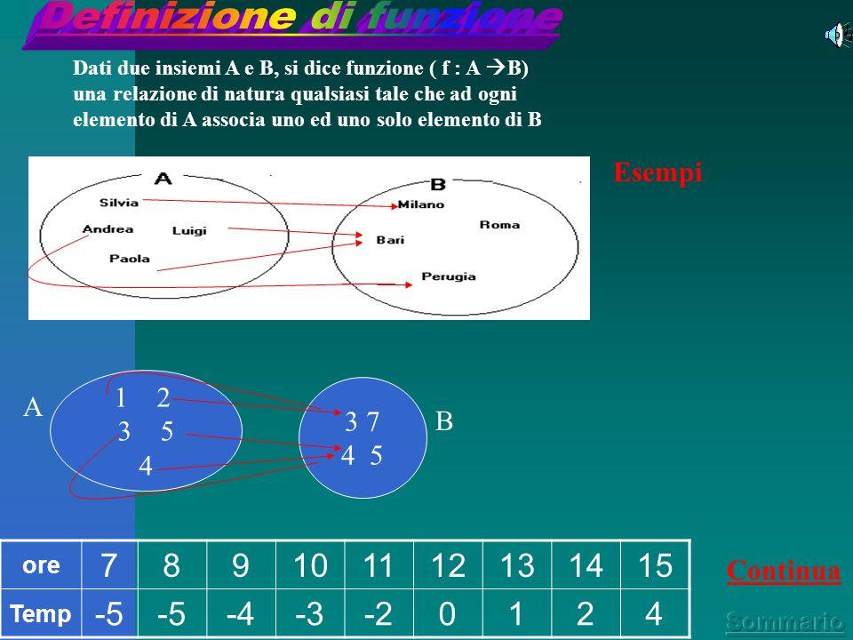 Grafico Altri esempi