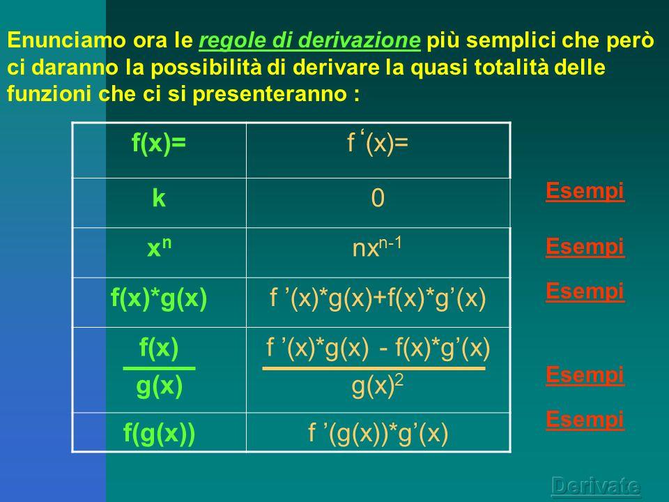 Abbiamo dato la definizione di derivata, abbiamo visto che la derivata di una funzione, calcolata per un generico valore x, è essa stessa una funzione