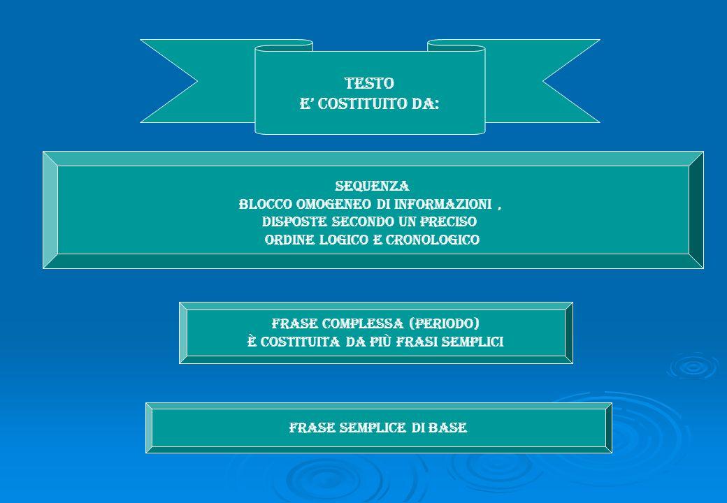 TESTO e costituito da: SEQUENZA Blocco omogeneo di informazioni, disposte secondo un preciso ordine logico e cronologico FRASE COMPLESSA (periodo) È c