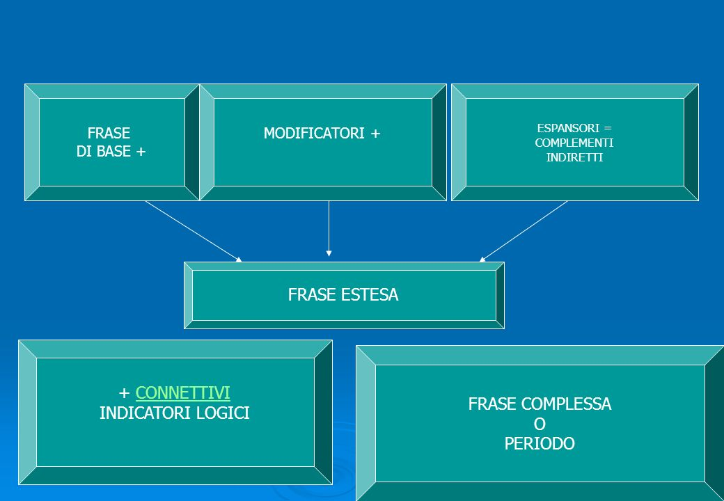 FRASE ESTESA FRASE DI BASE + MODIFICATORI + ESPANSORI = COMPLEMENTI INDIRETTI + CONNETTIVICONNETTIVI INDICATORI LOGICI FRASE COMPLESSA O PERIODO