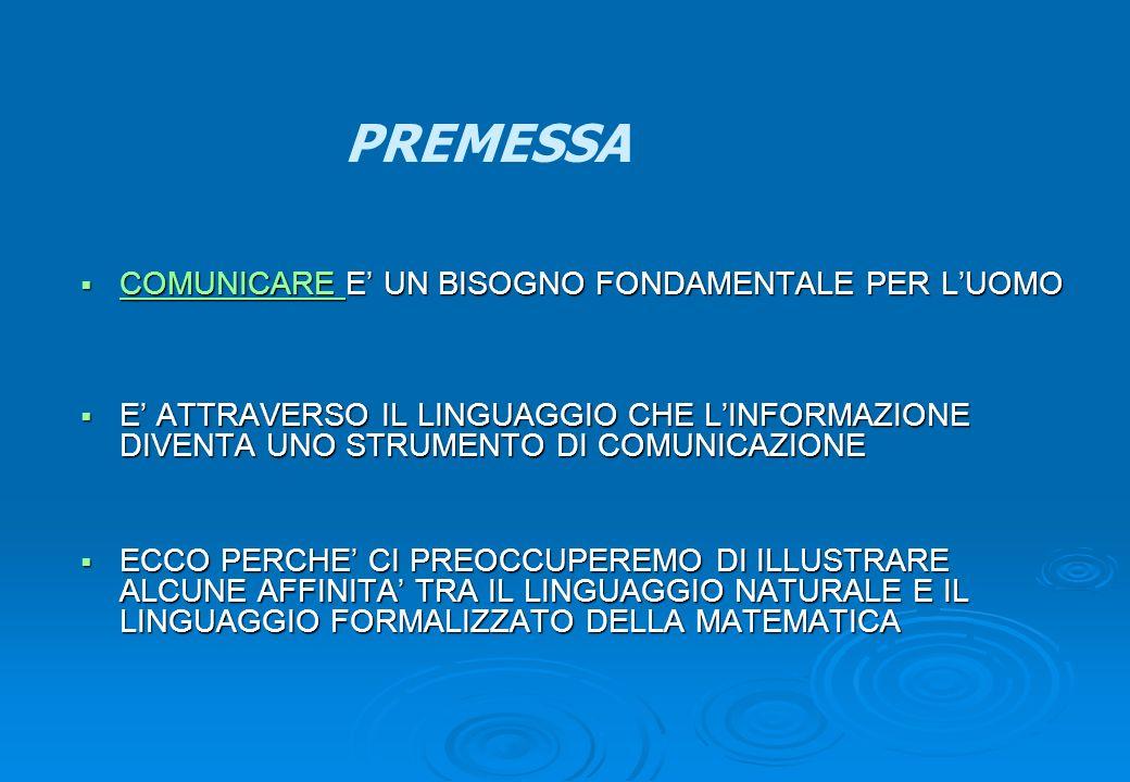 COMUNICAZIONE LA SITUAZIONE COMUNICATIVA TEMPO- LUOGO- RAPPORTI SOCIALI- SCOPO LE FUNZIONI FATICA, POETICA, INFORMATIVA, ESPRESSIVA, METACOGNITIVA, PERSUASIVA REFERENTE EMITTENTEDESTINATARIO CODICECANALE MESSAGGIO