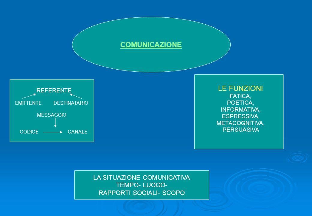 COMUNICAZIONE LA SITUAZIONE COMUNICATIVA TEMPO- LUOGO- RAPPORTI SOCIALI- SCOPO LE FUNZIONI FATICA, POETICA, INFORMATIVA, ESPRESSIVA, METACOGNITIVA, PE