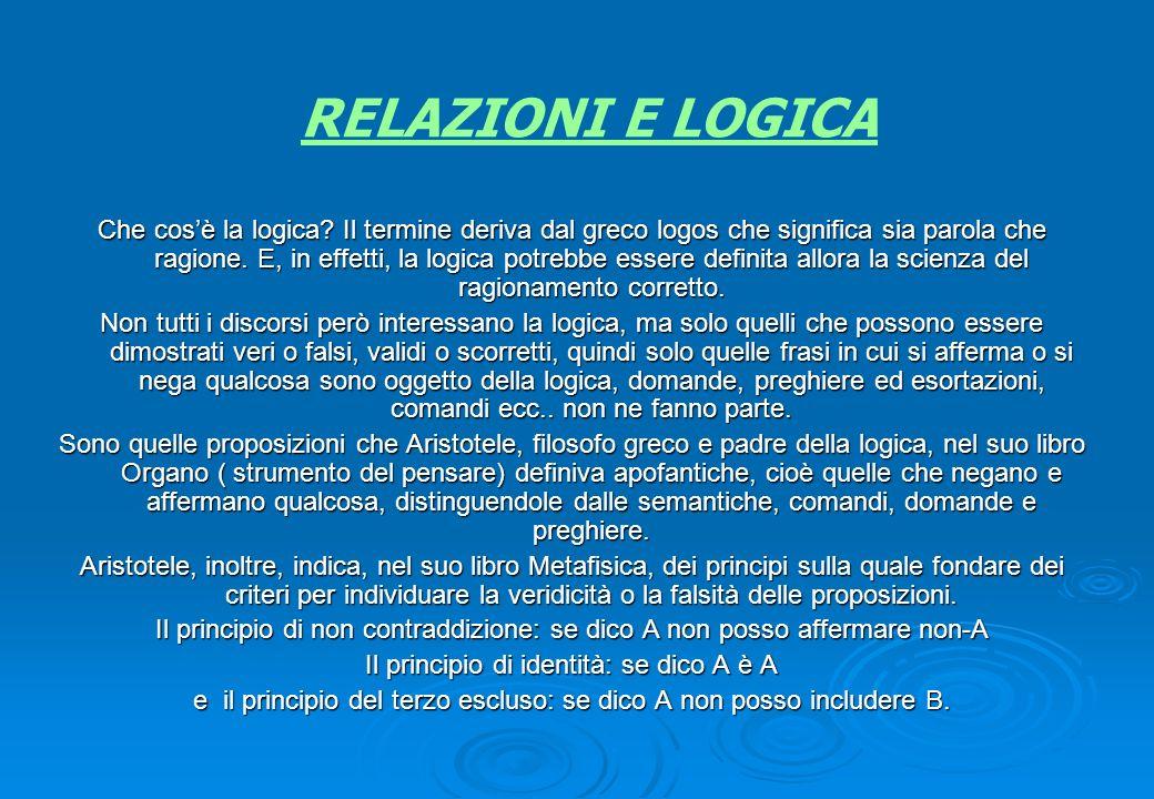 RELAZIONI E LOGICA Che cosè la logica? Il termine deriva dal greco logos che significa sia parola che ragione. E, in effetti, la logica potrebbe esser