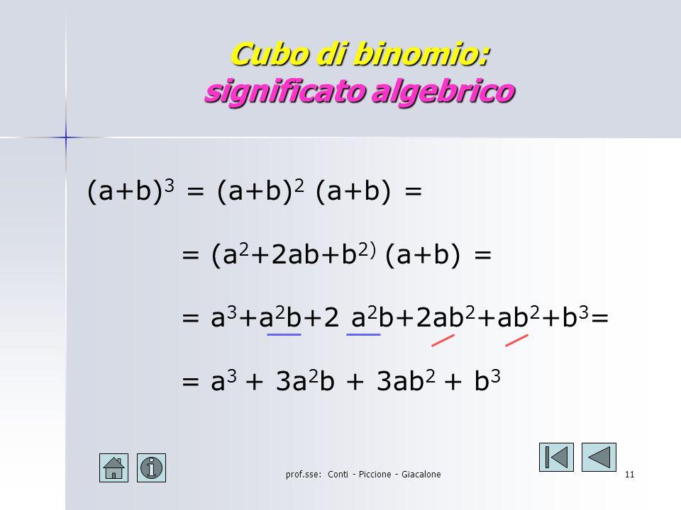 prof.sse: Conti - Piccione - Giacalone10 Cubo di un Binomio Cerchiamo la regola Cerchiamo la regola La regola La regola Il significato geometrico Il significato geometrico Esempi Esempi Esercizi proposti Esercizi proposti