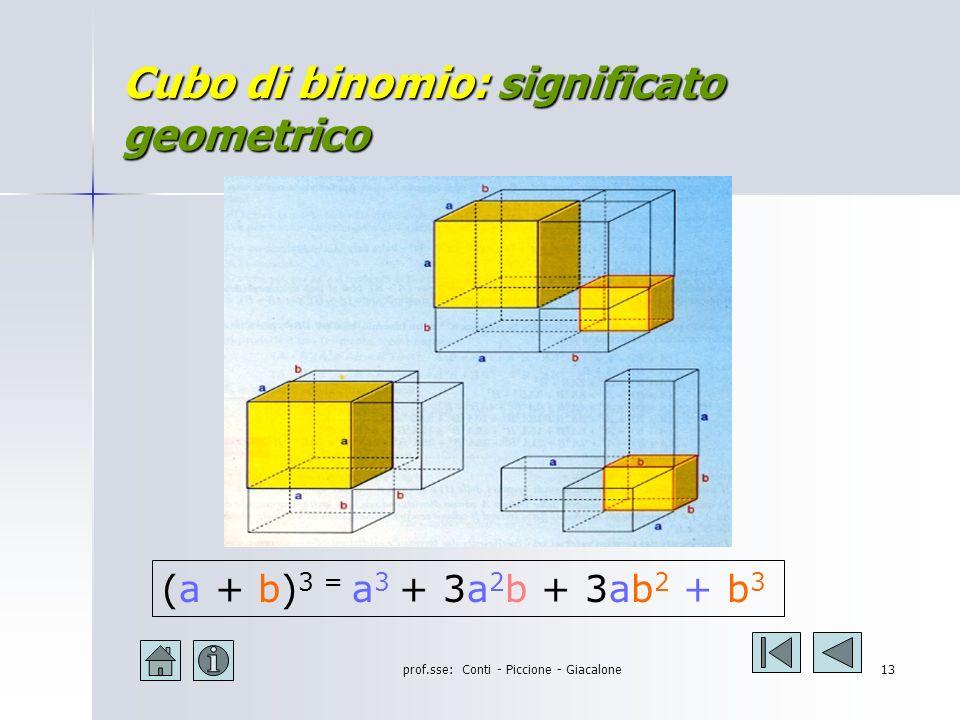 prof.sse: Conti - Piccione - Giacalone12 Cubo di binomio: la regola ( a + b ) 3 = a 3 + 3a 2 b + 3ab 2 + b 3 Il cubo di un binomio è un quadrinomio avente per termini: il cubo del 1° monomio il triplo prodotto del quadrato del 1° per il 2° il triplo prodotto del 1° per il quadrato del 2° il cubo del 2° monomio