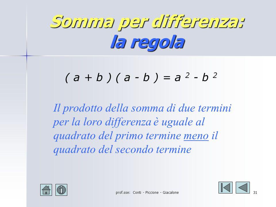 prof.sse: Conti - Piccione - Giacalone30 Somma per differenza: significato algebrico (a+b) (a-b) = = a 2 - ab + ab - b 2 = = a 2 - b 2