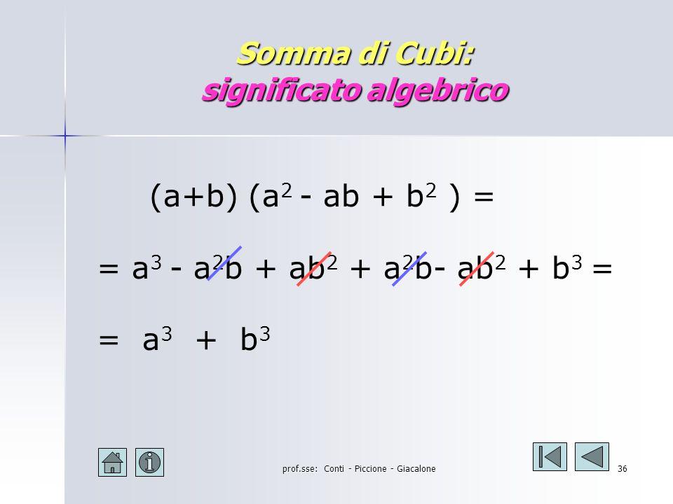 prof.sse: Conti - Piccione - Giacalone35 Altri Prodotti Notevoli Somma di cubi Somma di cubi Differenza di cubi Differenza di cubi La regola La regola Esempi Esempi Esercizi proposti Esercizi proposti