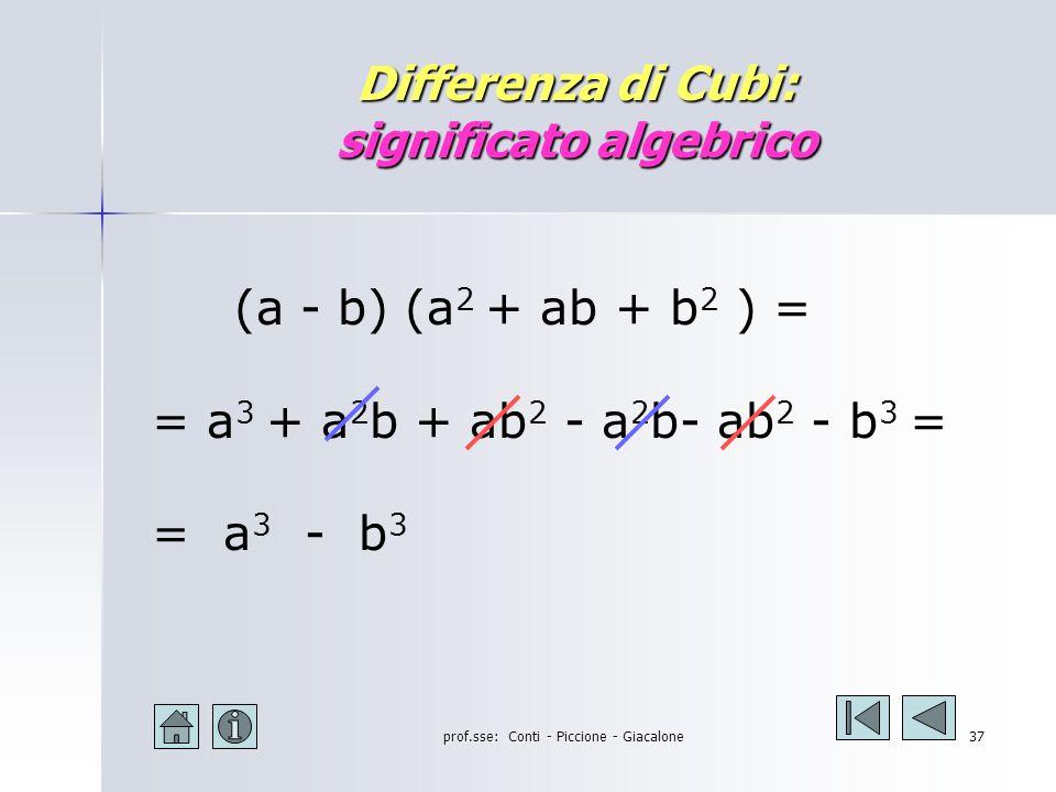 prof.sse: Conti - Piccione - Giacalone36 Somma di Cubi: significato algebrico (a+b) (a 2 - ab + b 2 ) = = a 3 - a 2 b + ab 2 + a 2 b- ab 2 + b 3 = = a