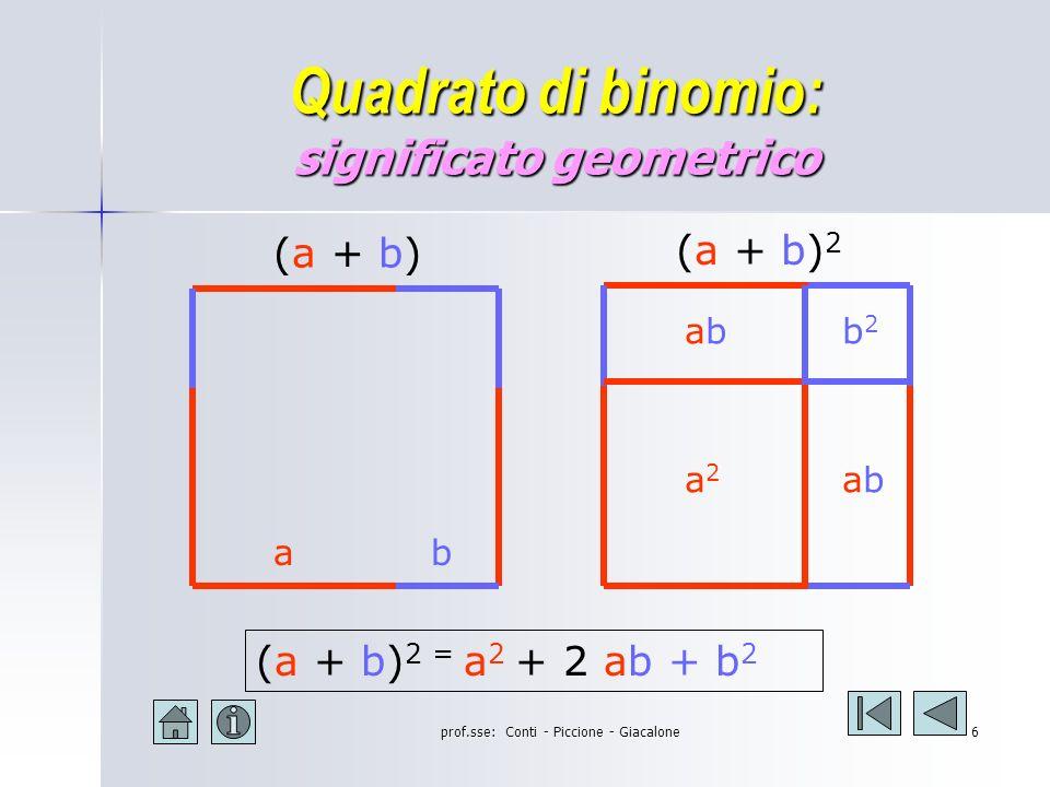 prof.sse: Conti - Piccione - Giacalone5 Quadrato di binomio: la regola ( a + b ) 2 = a 2 + 2ab + b 2 Il quadrato di un binomio è un trinomio avente per termini: il quadrato del 1° monomio il doppio prodotto del 1° monomio per il 2° il quadrato del 2° monomio