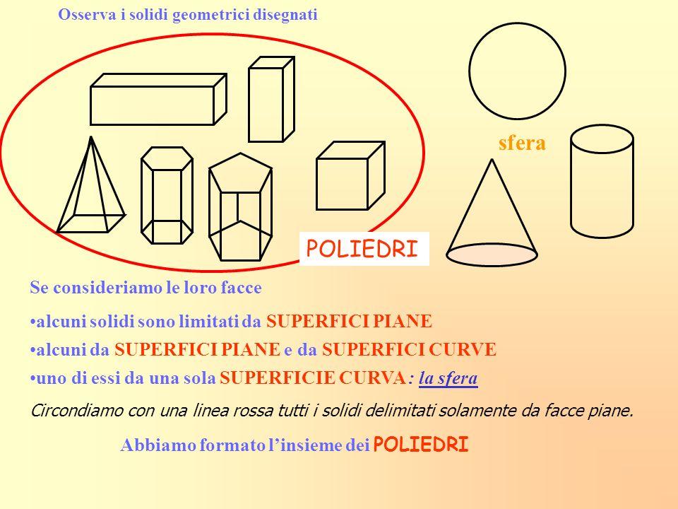 Osserva i solidi geometrici disegnati Se consideriamo le loro facce alcuni solidi sono limitati da SUPERFICI PIANE sfera POLIEDRI alcuni da SUPERFICI PIANE e da SUPERFICI CURVE uno di essi da una sola SUPERFICIE CURVA : la sfera Circondiamo con una linea rossa tutti i solidi delimitati solamente da facce piane.