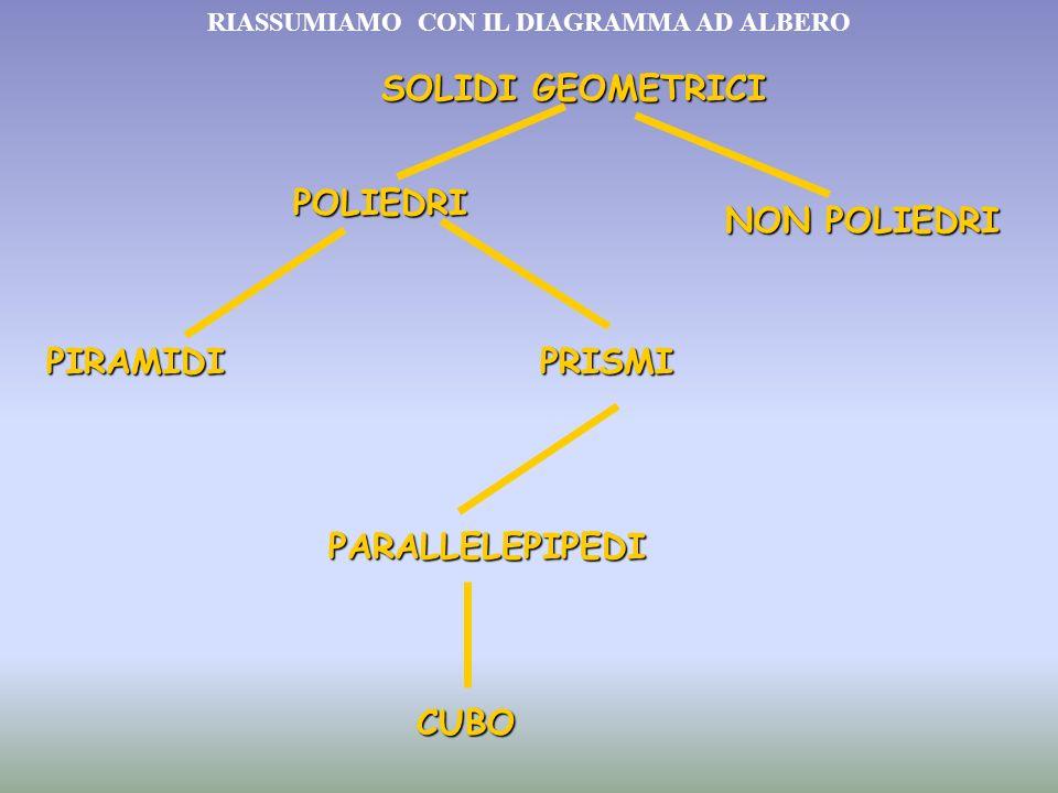 SOLIDI GEOMETRICI POLIEDRI NON POLIEDRI PIRAMIDIPRISMI PARALLELEPIPEDI CUBO RIASSUMIAMO CON IL DIAGRAMMA AD ALBERO