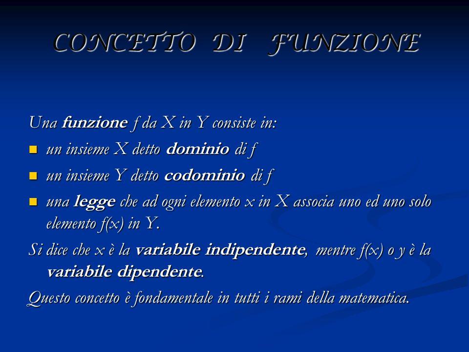 CONCETTO DI FUNZIONE Una funzione f da X in Y consiste in: un insieme X detto dominio di f un insieme X detto dominio di f un insieme Y detto codomini