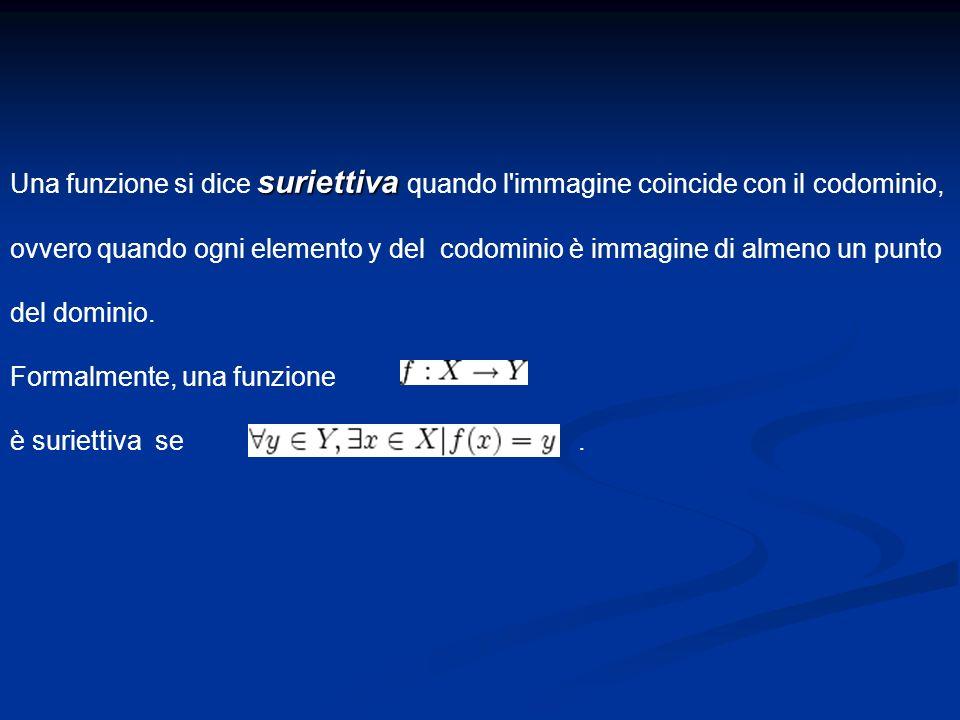 Una funzione si dice s ss suriettiva quando l'immagine coincide con il codominio, ovvero quando ogni elemento y del codominio è immagine di almeno un