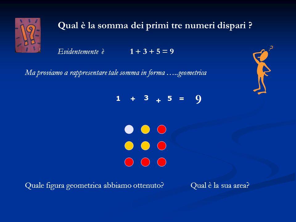 Qual è la somma dei primi tre numeri dispari ? 1 + 3 + 5 = 9Evidentemente è 1 3 5+ + = Ma proviamo a rappresentare tale somma in forma …..geometrica Q