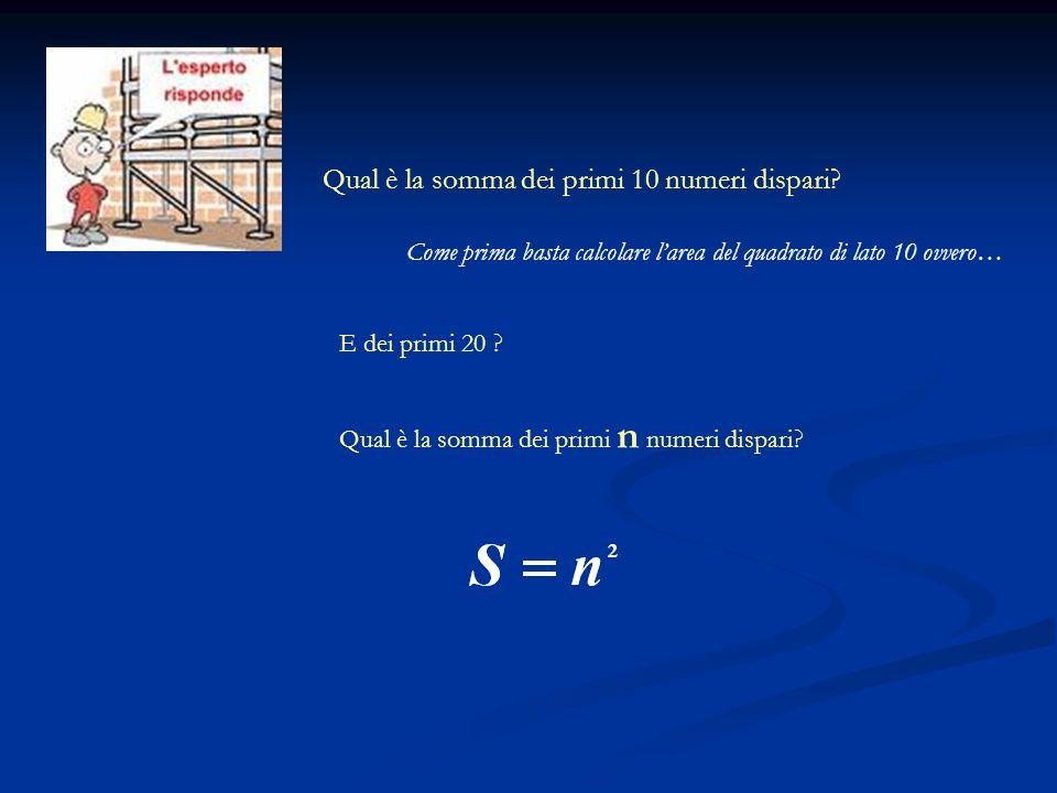 Qual è la somma dei primi 10 numeri dispari? E dei primi 20 ? Qual è la somma dei primi n numeri dispari? Come prima basta calcolare larea del quadrat