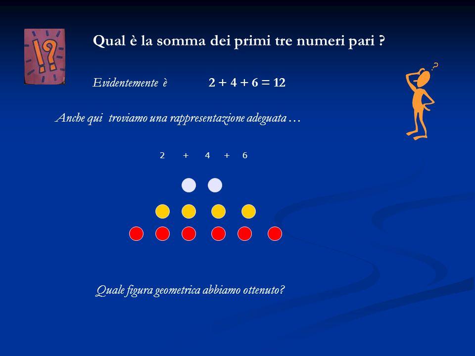 246++ Qual è la somma dei primi tre numeri pari ? 2 + 4 + 6 = 12Evidentemente è Anche qui troviamo una rappresentazione adeguata … Quale figura geomet