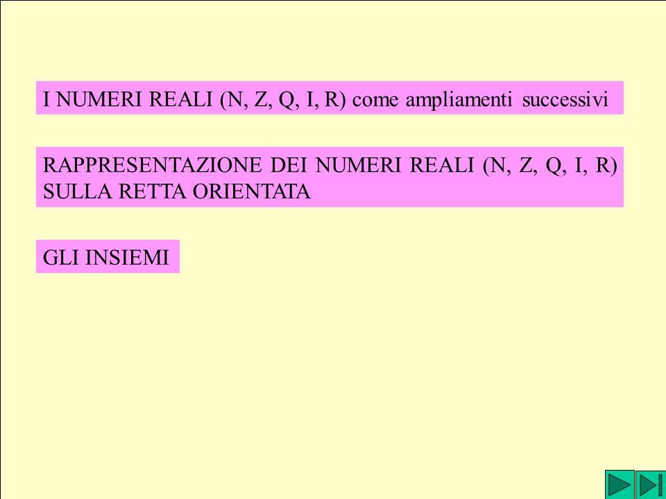 I NUMERI REALI (N, Z, Q, I, R) come ampliamenti successivi RAPPRESENTAZIONE DEI NUMERI REALI (N, Z, Q, I, R) SULLA RETTA ORIENTATA GLI INSIEMI
