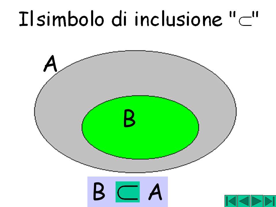 x y y A x A A linsieme che non ha elementi si indica con il simbolo ed è detto insieme vuoto