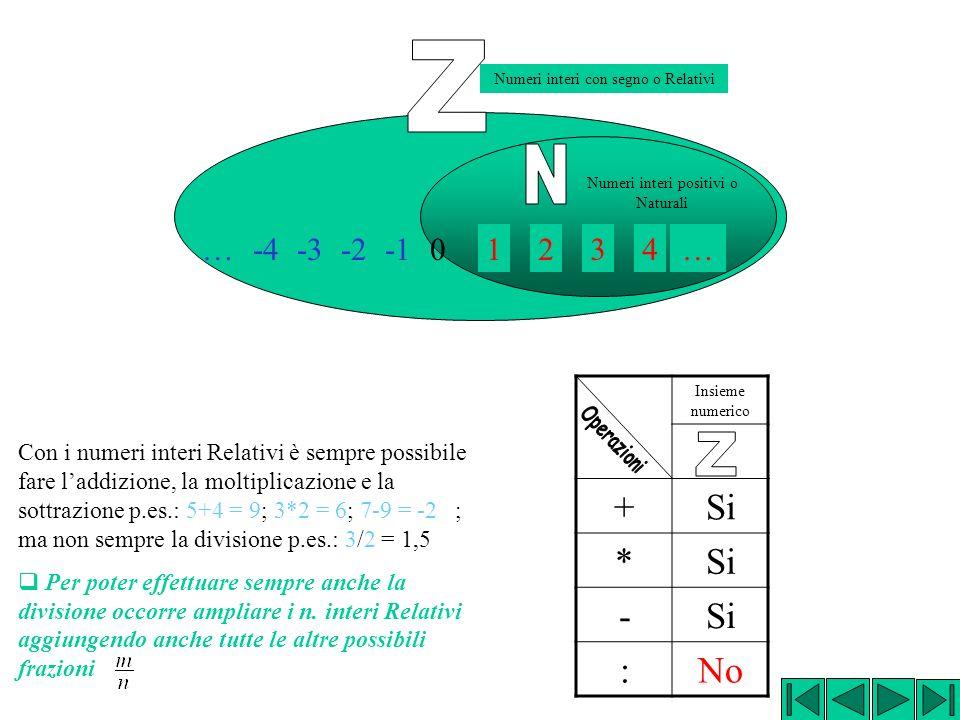 1234… Numeri interi positivi o Naturali -2-3-4… Numeri interi con segno o Relativi 0 Con i numeri interi Relativi è sempre possibile fare laddizione, la moltiplicazione e la sottrazione p.es.: 5+4 = 9; 3*2 = 6; 7-9 = -2 ; ma non sempre la divisione p.es.: 3/2 3/2 = 1,5 Per poter effettuare sempre anche la divisione occorre ampliare i n.
