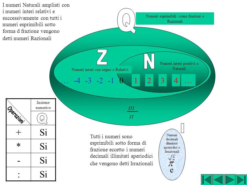 1234… Numeri interi positivi o Naturali -2-3-4… Numeri interi con segno o Relativi 0 Con i numeri interi Relativi è sempre possibile fare laddizione,