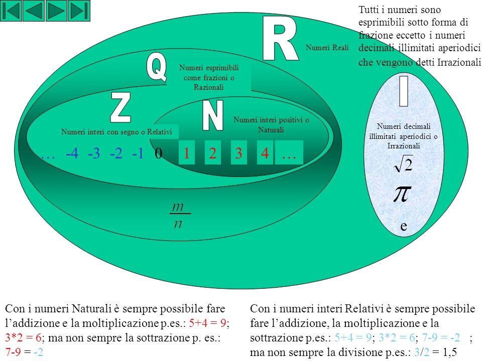 1234… Numeri interi positivi o Naturali -2-3-4… Numeri interi con segno o Relativi Numeri esprimibili come frazioni o Razionali e Numeri decimali illimitati aperiodici o Irrazionali Numeri Reali 0 Con i numeri Naturali è sempre possibile fare laddizione e la moltiplicazione p.es.: 5+4 = 9; 3*2 = 6; ma non sempre la sottrazione p.