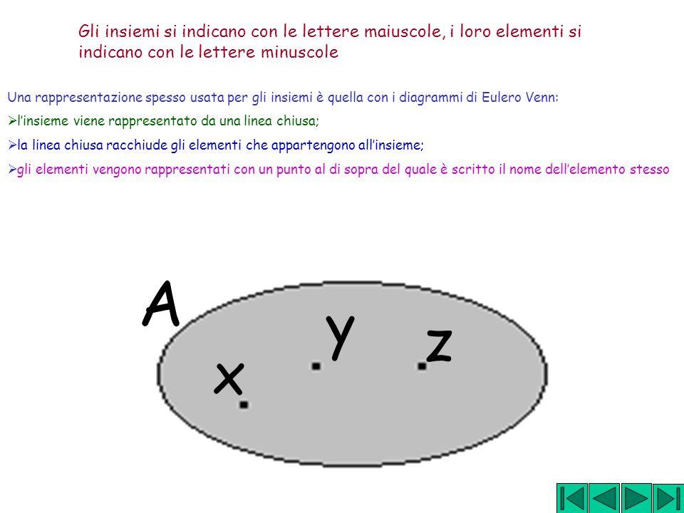 x y A z Gli insiemi si indicano con le lettere maiuscole, i loro elementi si indicano con le lettere minuscole Una rappresentazione spesso usata per gli insiemi è quella con i diagrammi di Eulero Venn: linsieme viene rappresentato da una linea chiusa; la linea chiusa racchiude gli elementi che appartengono allinsieme; gli elementi vengono rappresentati con un punto al di sopra del quale è scritto il nome dellelemento stesso