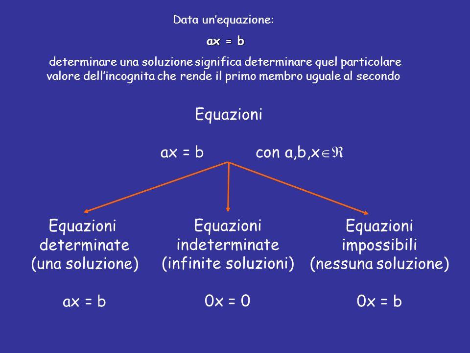 Data unequazione: ax = b determinare una soluzione significa determinare quel particolare valore dellincognita che rende il primo membro uguale al secondo Equazioni ax = b con a,b,x Equazioni determinate (una soluzione) ax = b Equazioni indeterminate (infinite soluzioni) 0x = 0 Equazioni impossibili (nessuna soluzione) 0x = b