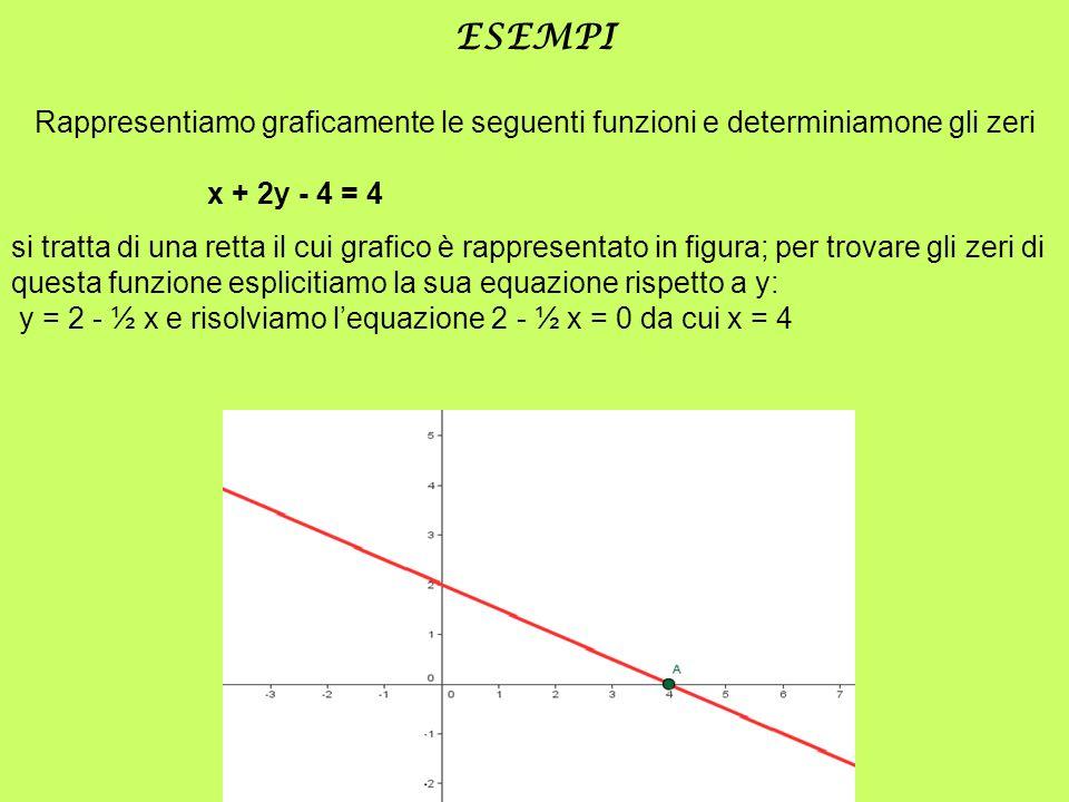 ESEMPI Rappresentiamo graficamente le seguenti funzioni e determiniamone gli zeri x + 2y - 4 = 4 si tratta di una retta il cui grafico è rappresentato