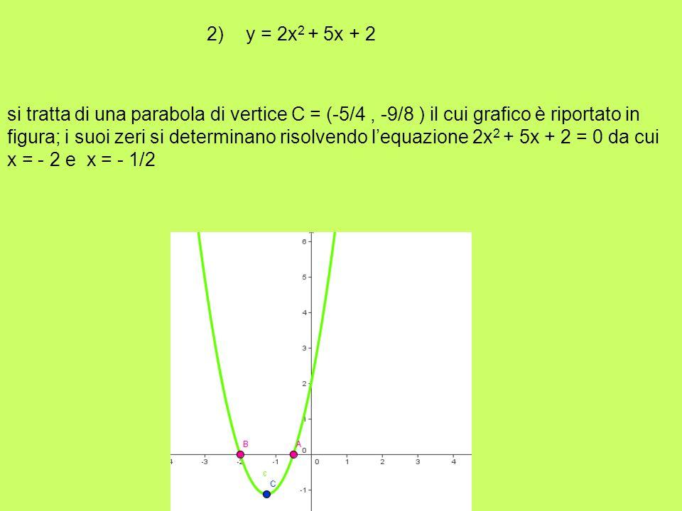 2) y = 2x 2 + 5x + 2 si tratta di una parabola di vertice C = (-5/4, -9/8 ) il cui grafico è riportato in figura; i suoi zeri si determinano risolvend