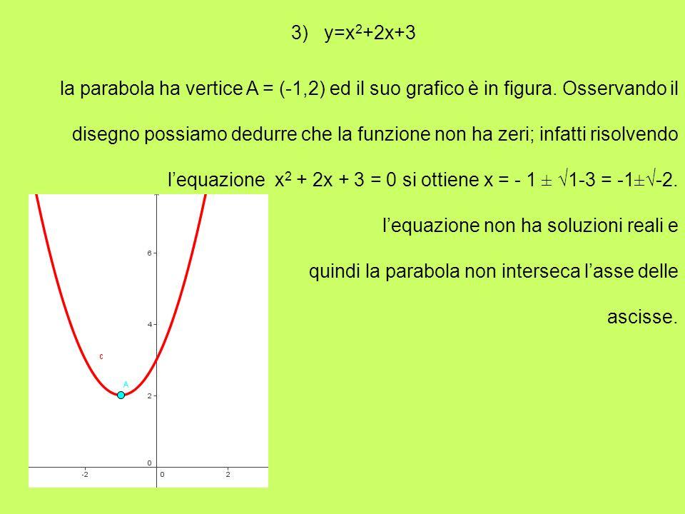 3) y=x 2 +2x+3 la parabola ha vertice A = (-1,2) ed il suo grafico è in figura. Osservando il disegno possiamo dedurre che la funzione non ha zeri; in