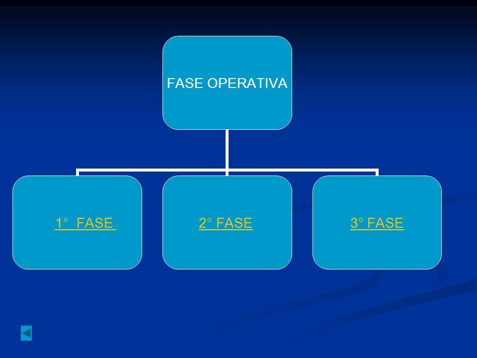 FASE OPERATIVA 1° FASE 2°1° FASE 2° FASE 3° FASE