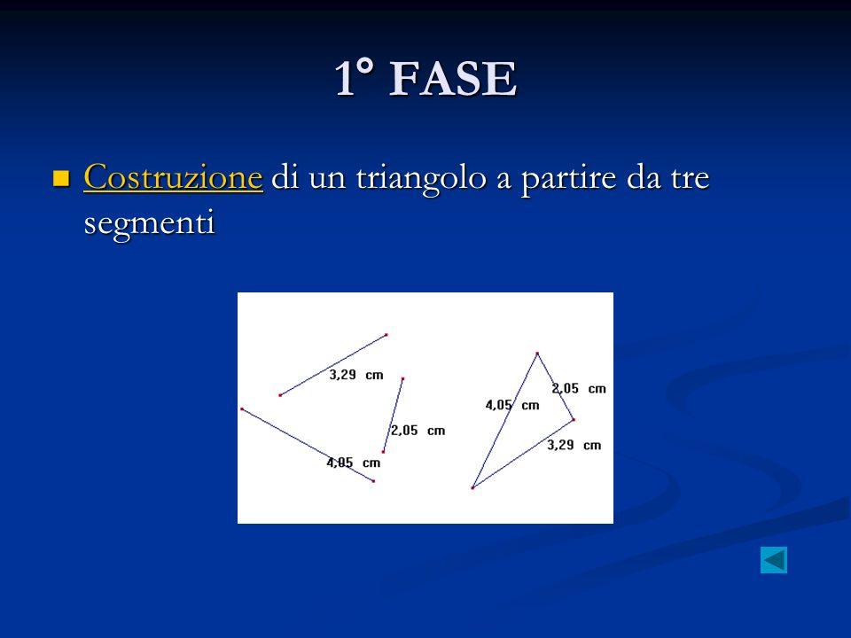 1° FASE Costruzione di un triangolo a partire da tre segmenti Costruzione di un triangolo a partire da tre segmenti Costruzione