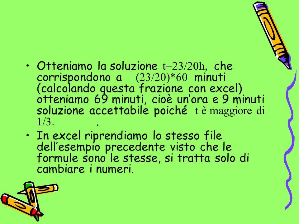 Otteniamo la soluzione t=23/20h, che corrispondono a (23/20)*60 minuti (calcolando questa frazione con excel) otteniamo 69 minuti, cioè unora e 9 minuti soluzione accettabile poiché t è maggiore di 1/3..