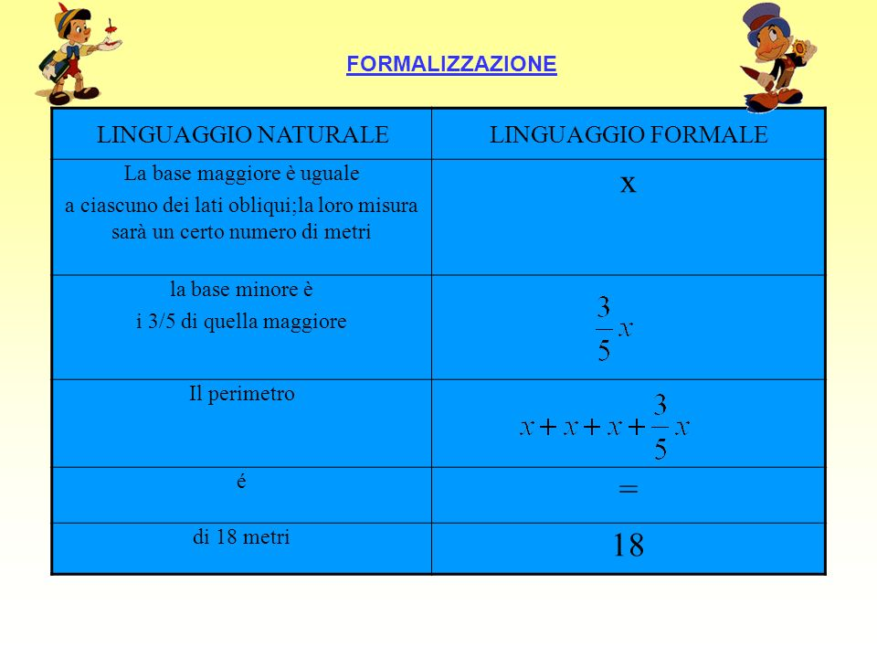 FORMALIZZAZIONE LINGUAGGIO NATURALELINGUAGGIO FORMALE La base maggiore è uguale a ciascuno dei lati obliqui;la loro misura sarà un certo numero di met