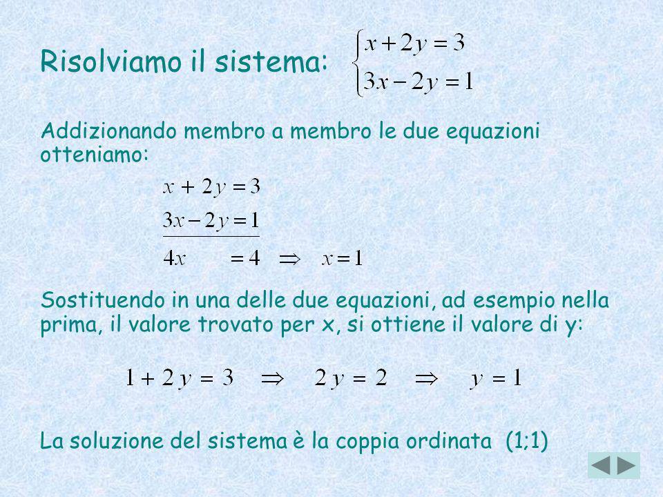 Risolviamo il sistema: Addizionando membro a membro le due equazioni otteniamo: Sostituendo in una delle due equazioni, ad esempio nella prima, il valore trovato per x, si ottiene il valore di y: La soluzione del sistema è la coppia ordinata (1;1)