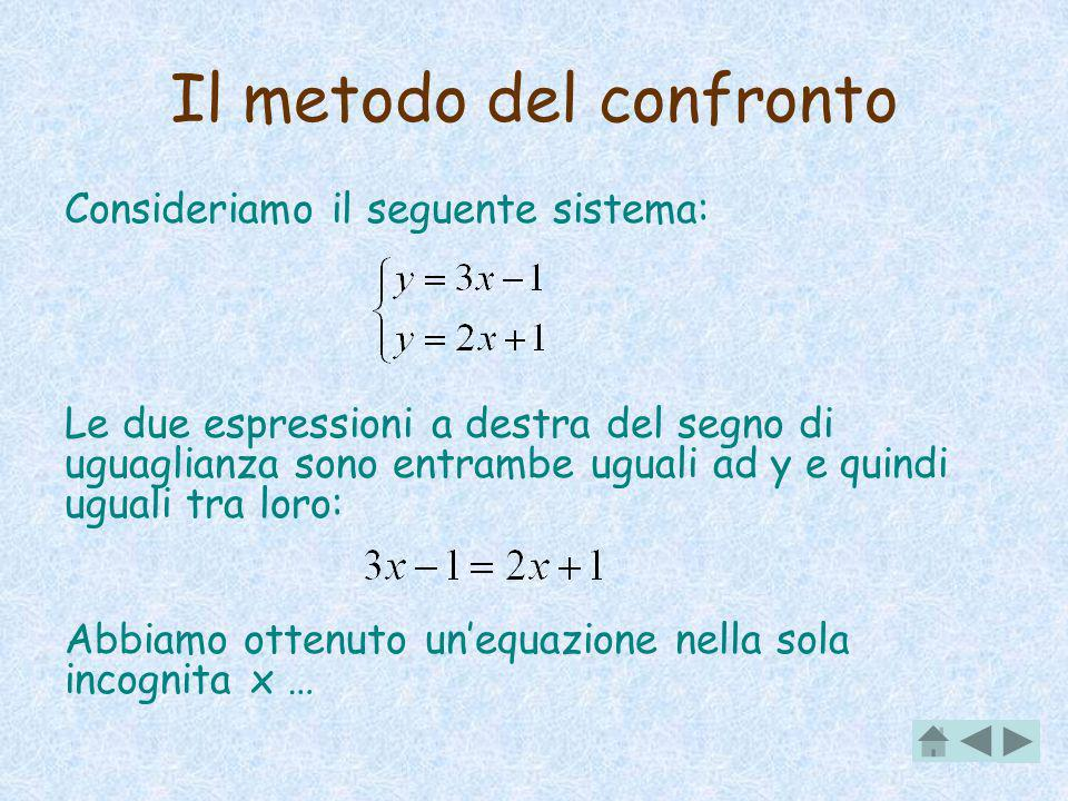 Il metodo del confronto Consideriamo il seguente sistema: Le due espressioni a destra del segno di uguaglianza sono entrambe uguali ad y e quindi uguali tra loro: Abbiamo ottenuto unequazione nella sola incognita x …
