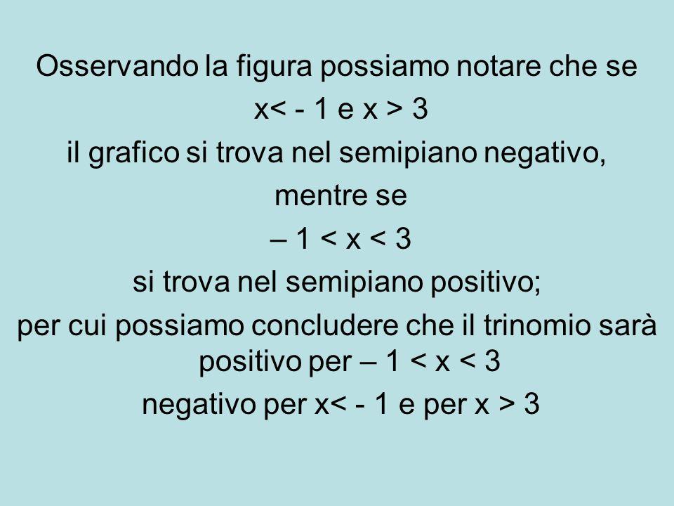 Osservando la figura possiamo notare che se x 3 il grafico si trova nel semipiano negativo, mentre se – 1 < x < 3 si trova nel semipiano positivo; per