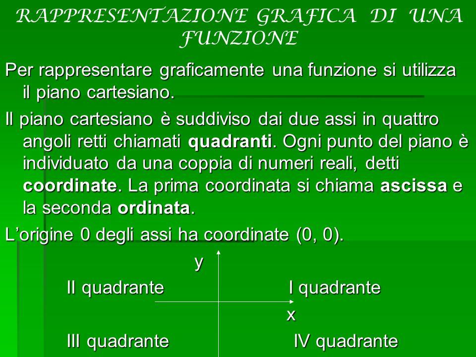 RAPPRESENTAZIONE GRAFICA DI UNA FUNZIONEPer rappresentare graficamente una funzione si utilizza il piano cartesiano. Il piano cartesiano è suddiviso d