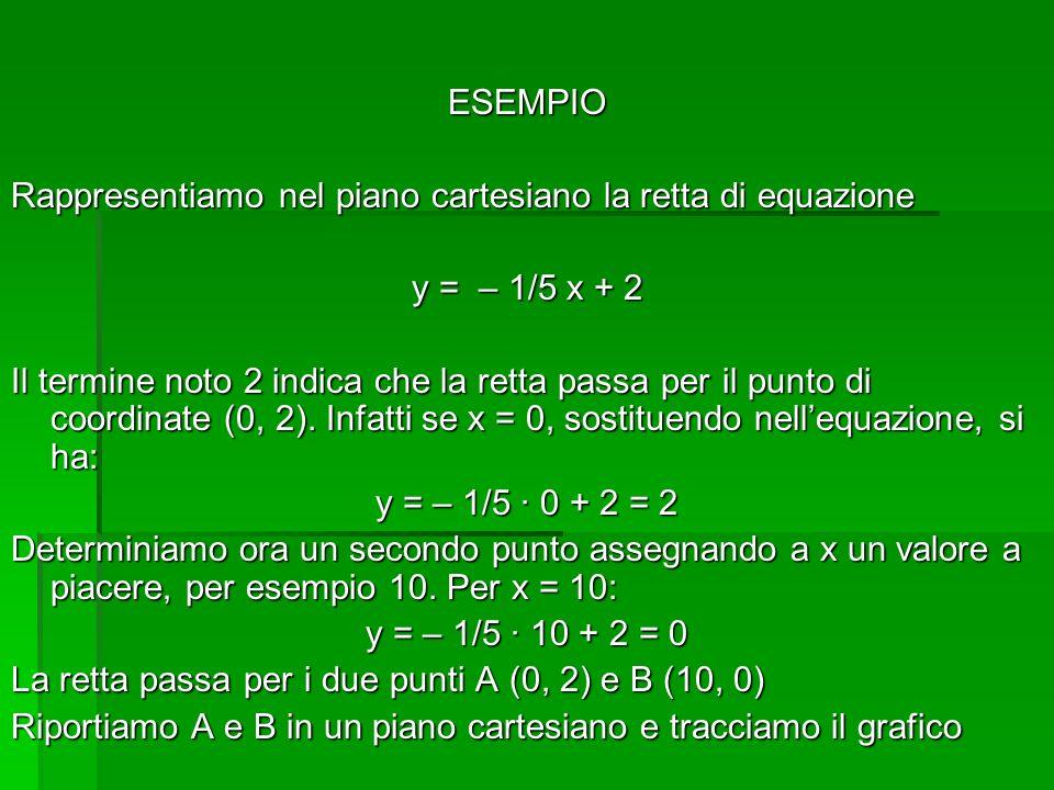 ESEMPIO Rappresentiamo nel piano cartesiano la retta di equazione y = – 1/5 x + 2 Il termine noto 2 indica che la retta passa per il punto di coordina