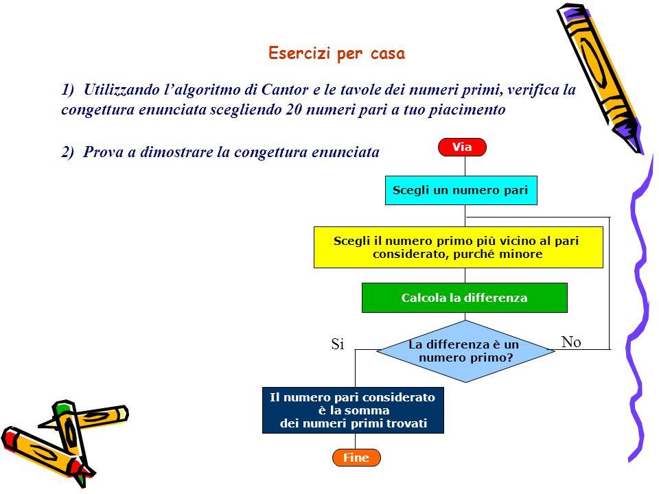 Esercizi per casa 1) Utilizzando lalgoritmo di Cantor e le tavole dei numeri primi, verifica la congettura enunciata scegliendo 20 numeri pari a tuo p