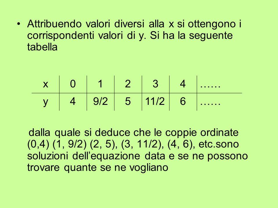 Attribuendo valori diversi alla x si ottengono i corrispondenti valori di y. Si ha la seguente tabella dalla quale si deduce che le coppie ordinate (0