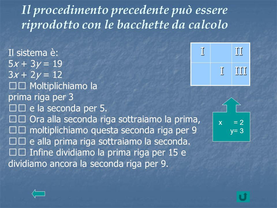 Il procedimento precedente può essere riprodotto con le bacchette da calcolo Il sistema è: 5x + 3y = 19 3x + 2y = 12 Moltiplichiamo la prima riga per
