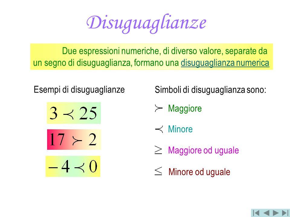 Disuguaglianze Due espressioni numeriche, di diverso valore, separate da un segno di disuguaglianza, formano una disuguaglianza numerica Simboli di di
