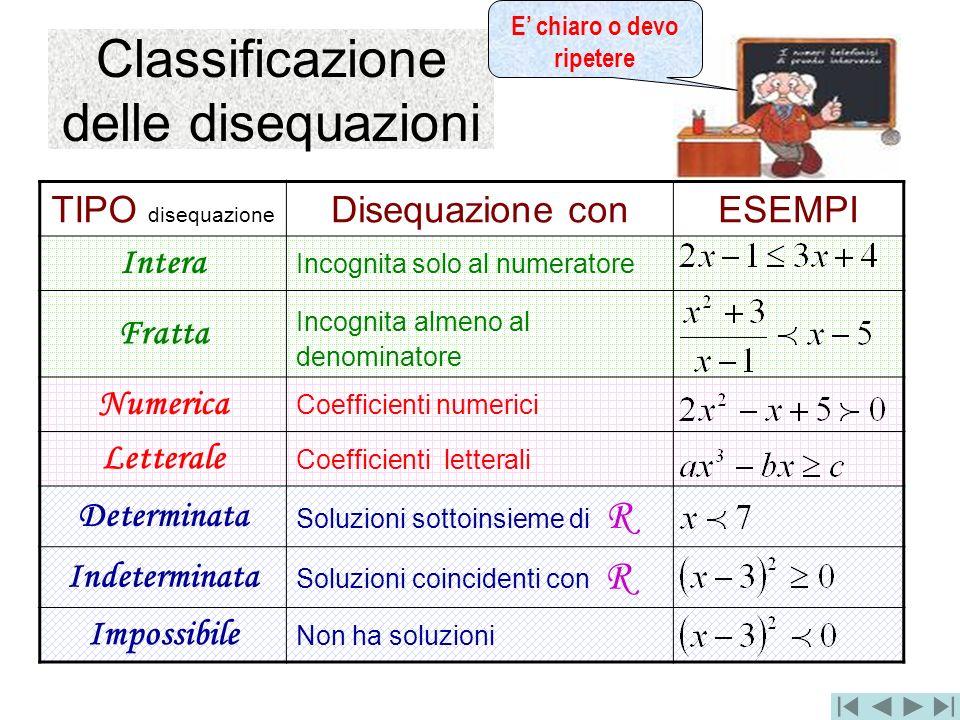 Classificazione delle disequazioni TIPO disequazione Disequazione conESEMPI Intera Incognita solo al numeratore Fratta Incognita almeno al denominator
