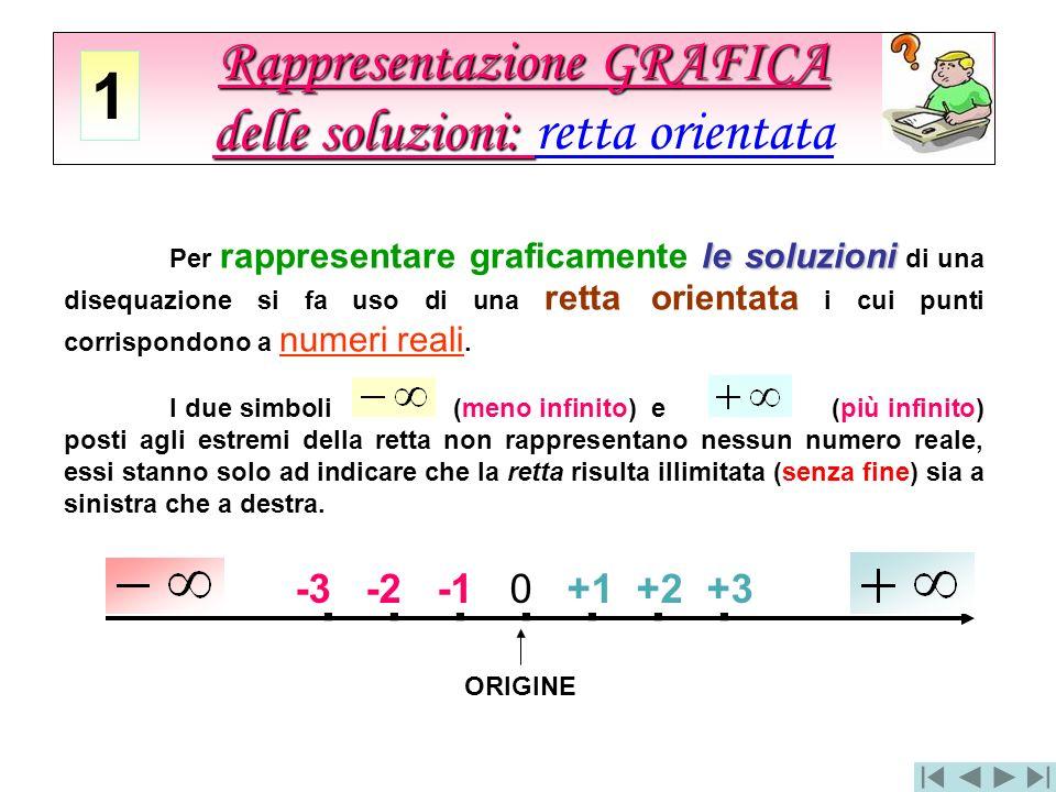 Rappresentazione GRAFICA delle soluzioni: Rappresentazione GRAFICA delle soluzioni: retta orientata le soluzioni Per rappresentare graficamente le sol