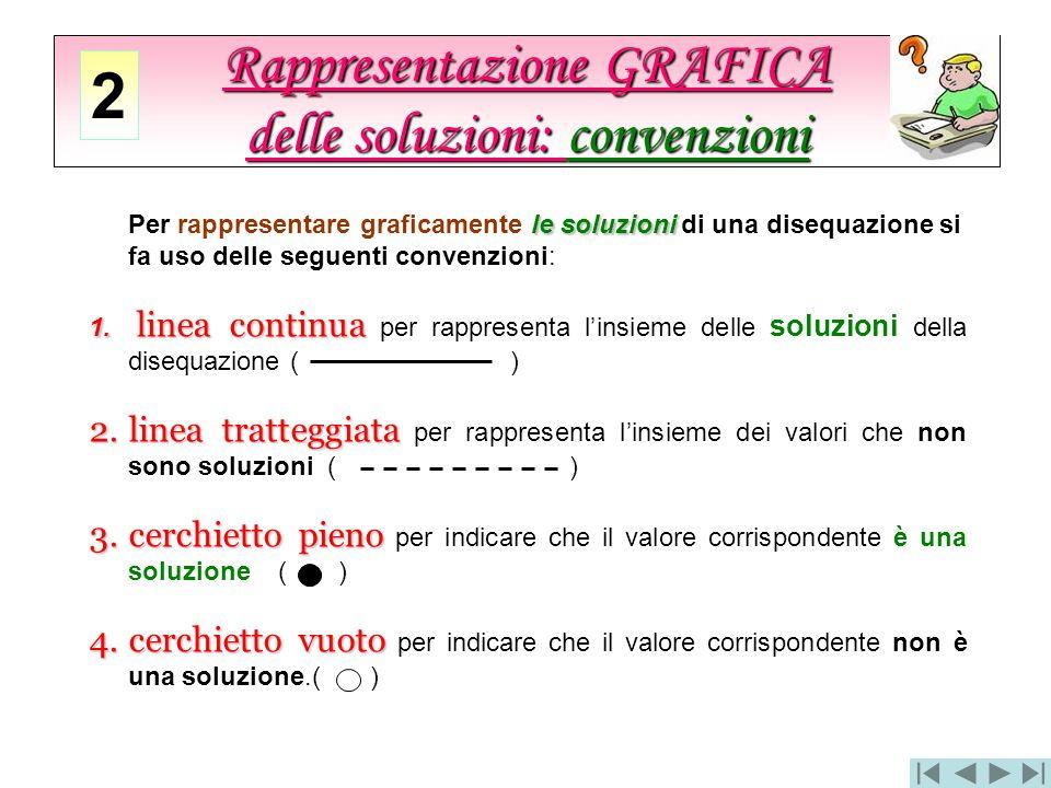 le soluzioni Per rappresentare graficamente le soluzioni di una disequazione si fa uso delle seguenti convenzioni: 1. linea continua 1. linea continua