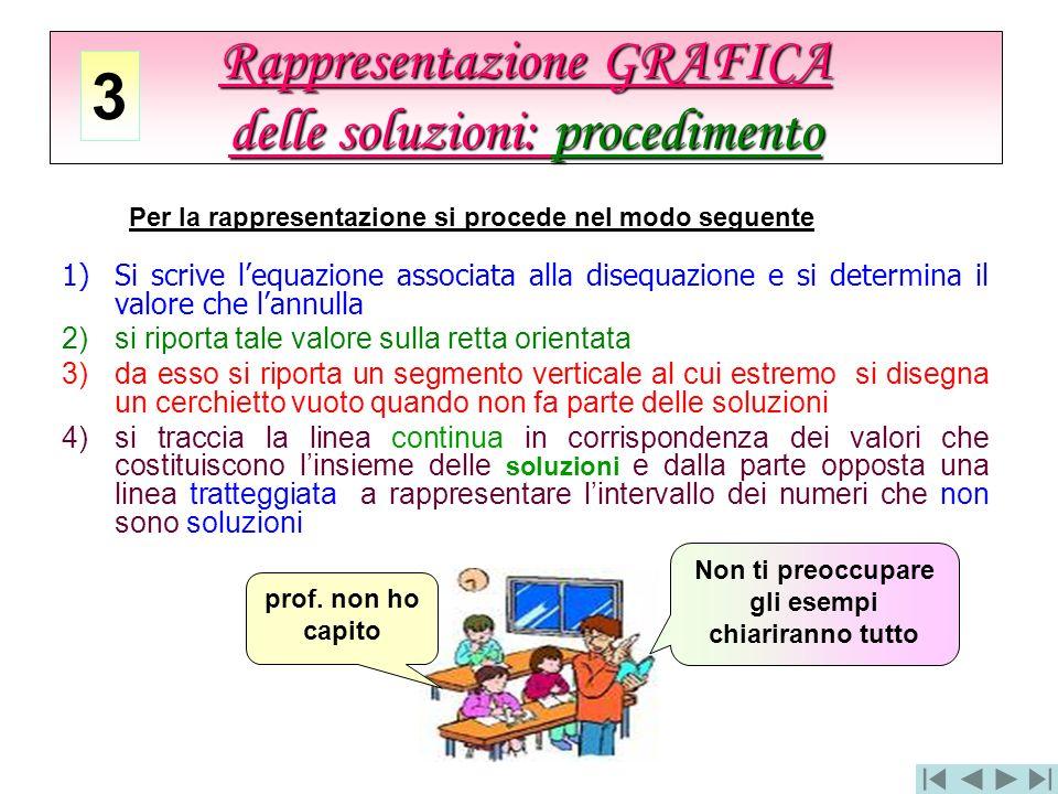 Rappresentazione GRAFICA delle soluzioni: procedimento 3 1)Si scrive lequazione associata alla disequazione e si determina il valore che lannulla 2)si