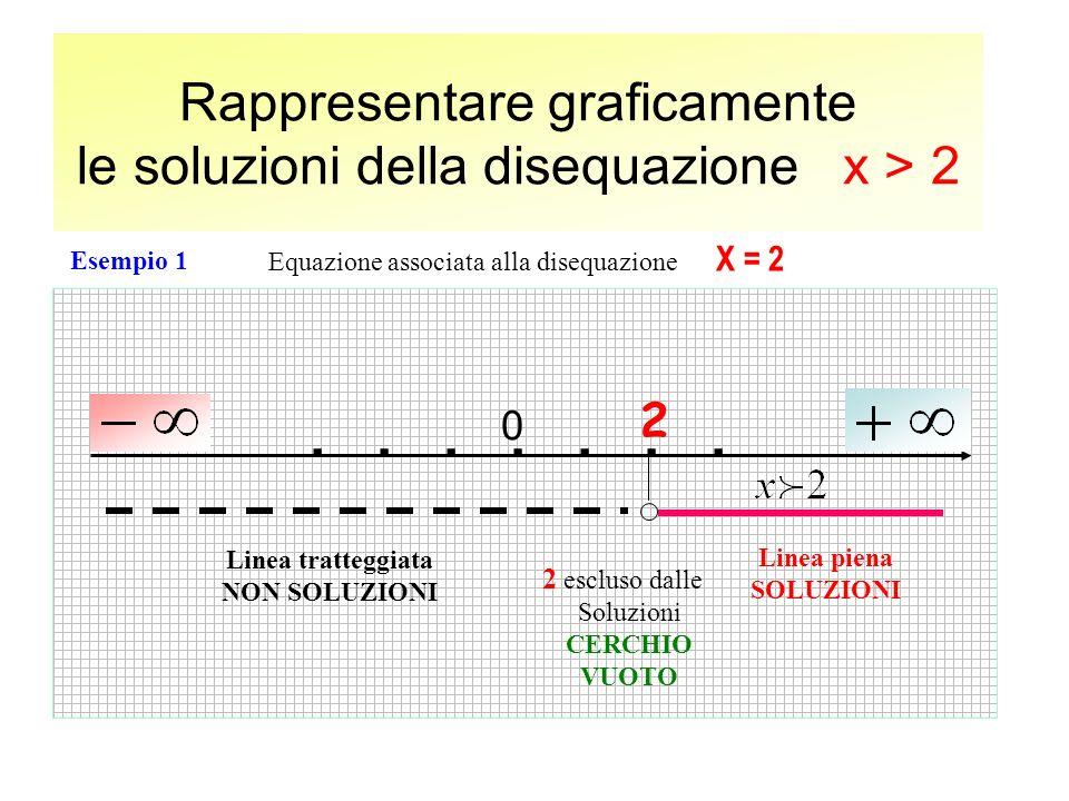 Rappresentare graficamente le soluzioni della disequazione x > 2....... 0 Equazione associata alla disequazione X = 2 Linea piena SOLUZIONI Linea trat